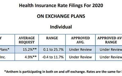 Anthem, ConnectiCare Propose Rate Increases for 2020